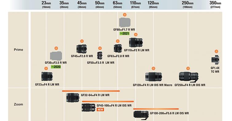 【乳摸】富士將於明年初推出超大光圈人像鏡GF 80mm F1.7?