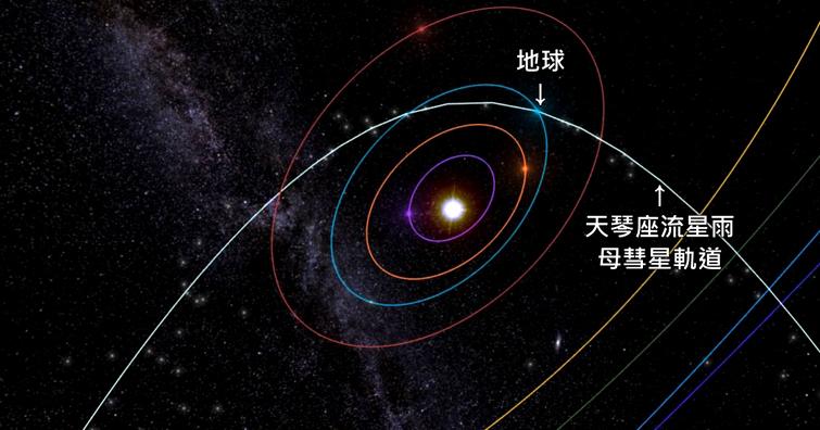 【戶外生活】天琴座流星雨22-23日極大期,平均每小時可看見23顆流星